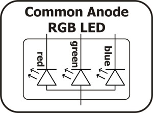 RGB LED tutorial