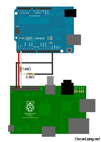 Raspberry pi and arduino connected over serial gpio