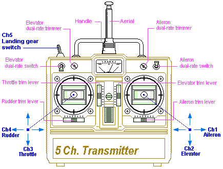 5 channel transmitter diagram 1 how to choose radio transmitter & receiver for racing drones and Easy 3-Way Switch Diagram at soozxer.org