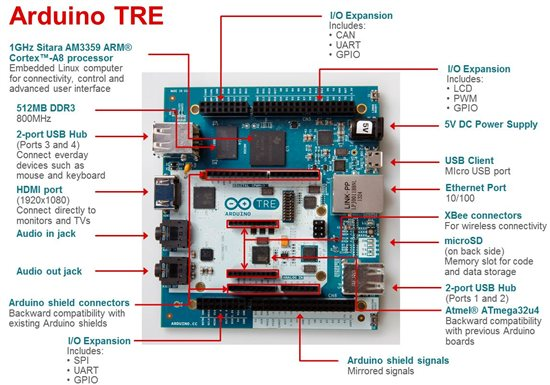 Arduino-TRE-hardware-features