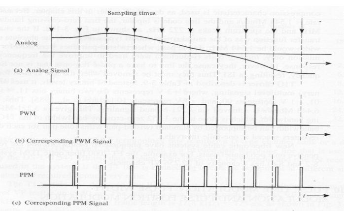 pwm-ppm-signal-example