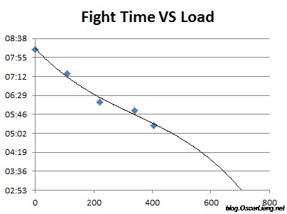 Mathematical-Model-for-quadcopter-battery-flight-time-VS-load1