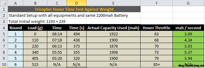 how to choose battery capacity for longer flight time oscar liang rh oscarliang com