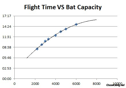 flight-time-vs-battery-capacity1