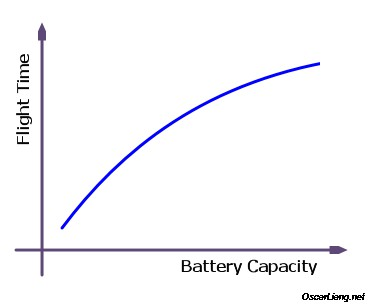 flight-time-vs-battery-capacity