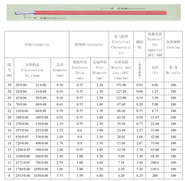 Choosing electrical wires and battery connectors for quadcopter current draw wire awg thickness diameter table chart greentooth