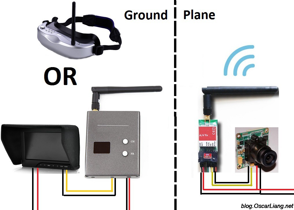 fpv system setup basic explain diagram fpv guide for multirotors first person view system oscar liang Very Detailed Drone Diagram at reclaimingppi.co