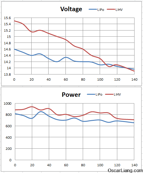 FormatFactoryhvli-vs-lipo-battery-flight-test-graph-voltage-power
