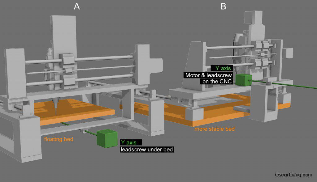 y-axis-different-Bed-cnc-machine