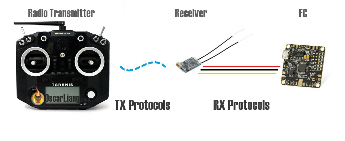 rc radio transmitter receiver protocol tx rx fc communication signal rc tx rx protocols explained pwm, ppm, sbus, dsm2, dsmx, sumd  at readyjetset.co