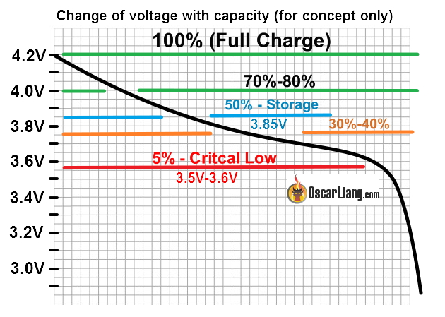LiPo battery discharge diagram: voltage vs capacity