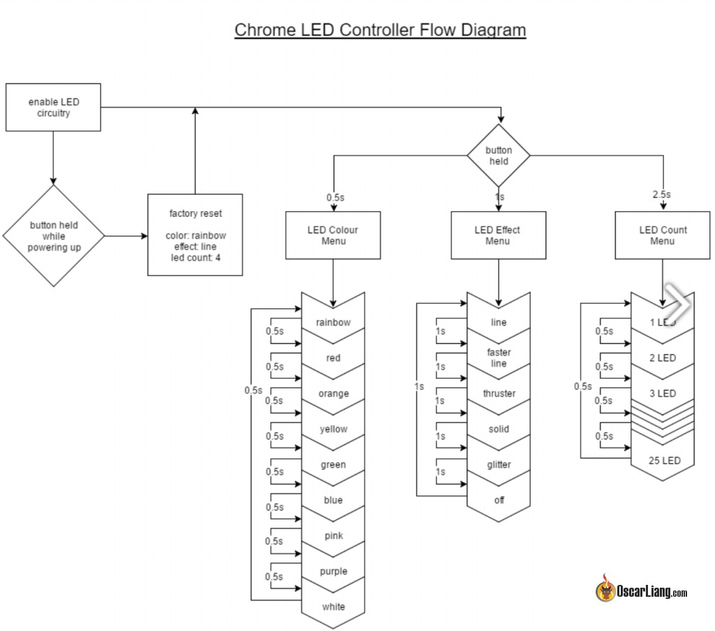 Review Chroma Led Driver Oscar Liang Wiring Instructions Conclusion I Like The Because