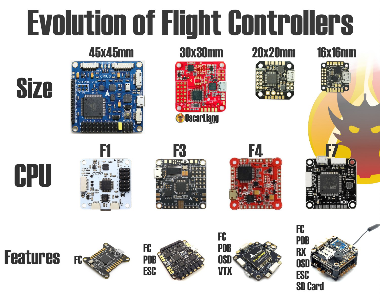 flight controller sizes, MCU and features