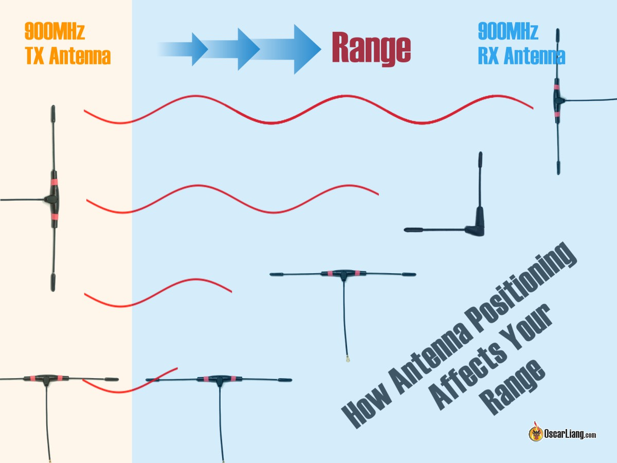 Best Antenna Positioning For 900mhz Rc Systems R9m Crossfire Mobius Wiring Diagram As Shown In Case 1 You Get The Full Range Of Your System When Both Antennas Are Horizontal T Shape And Aligned Parallel